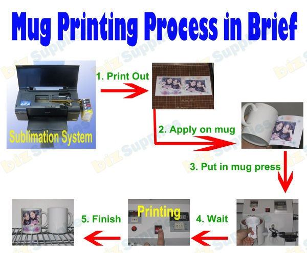 sublimation mug printing process in brief