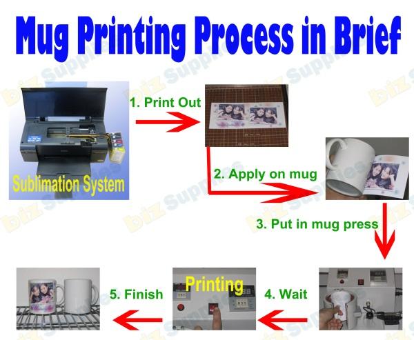 sublimation mug printing process in brief